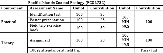 Study Abroad ECOL732 Assessment Structure