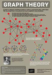AUT Math Graph