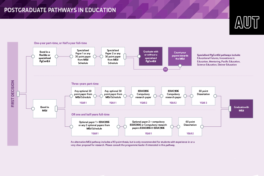 Master of Education - Diagram